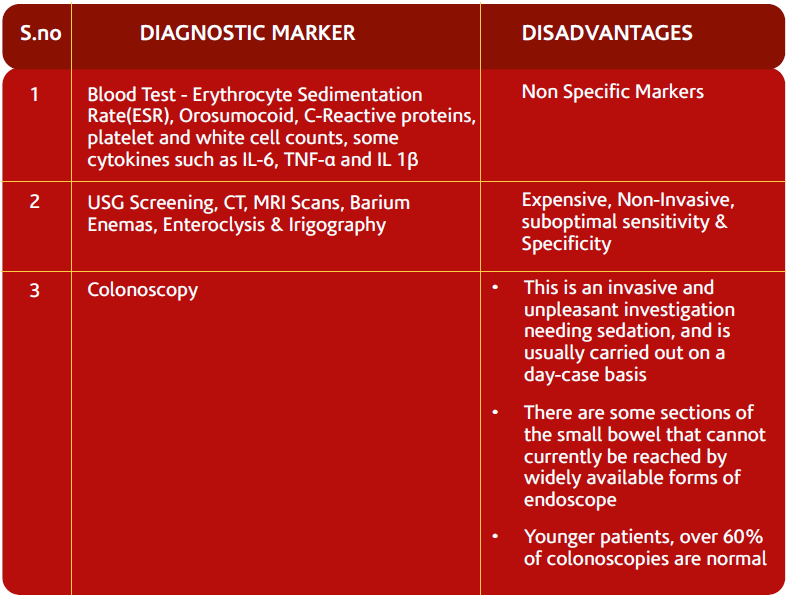 Diagnostic-Marker