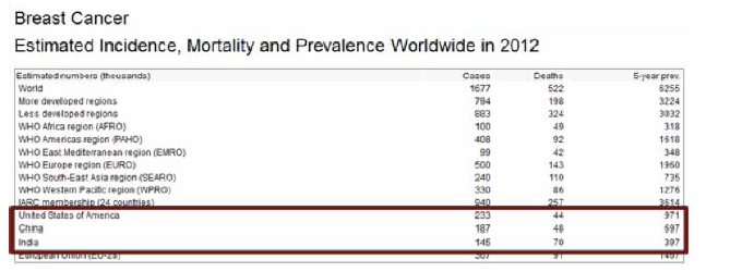 Breast Cancer Estimated Incidence, Mortality and Prevalence Worldwide in 2012