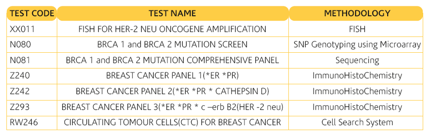 Test for Breast Cancer
