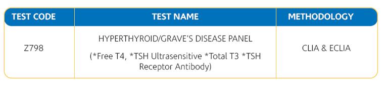 Hyperthyroidism Test