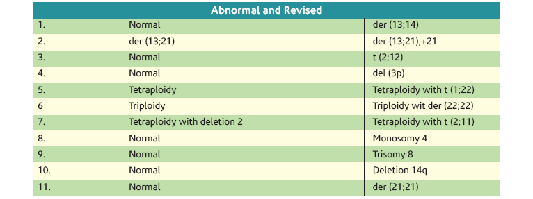 statistically normality and abnormality of abortion