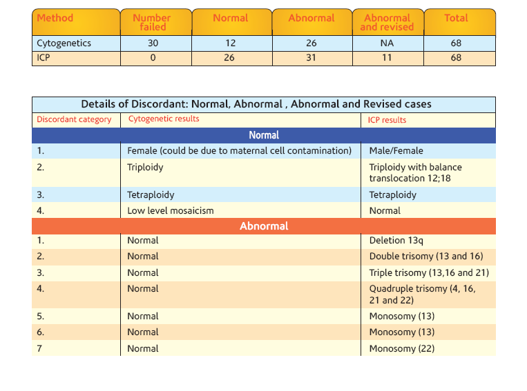 Details of Discordant: Normal, Abnormal and Revised Cases