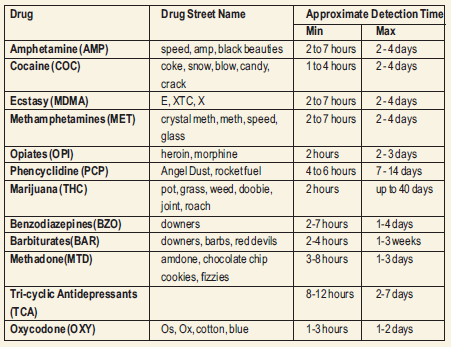 Screening Tests For Drug Abuse - Dr Lal PathLabs