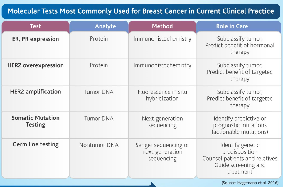 molecular tests for breast cancer