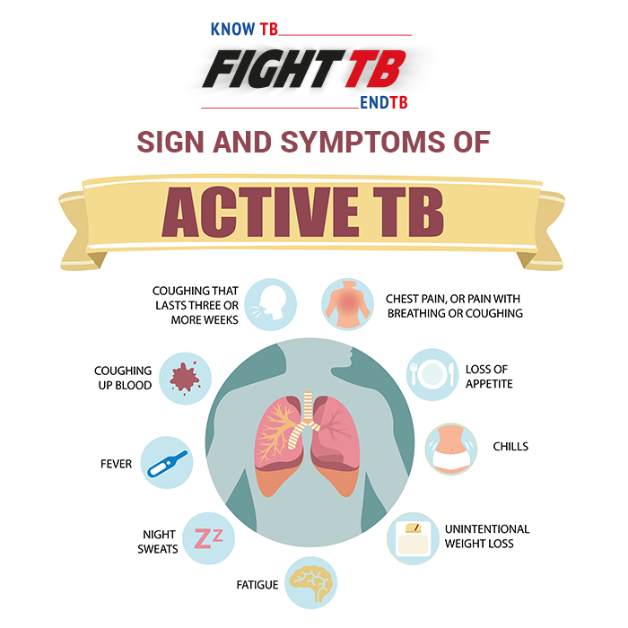 Tuberculosis: Causes, Symptoms, and Treatments