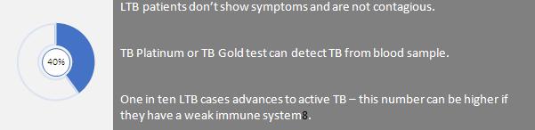LTB patients
