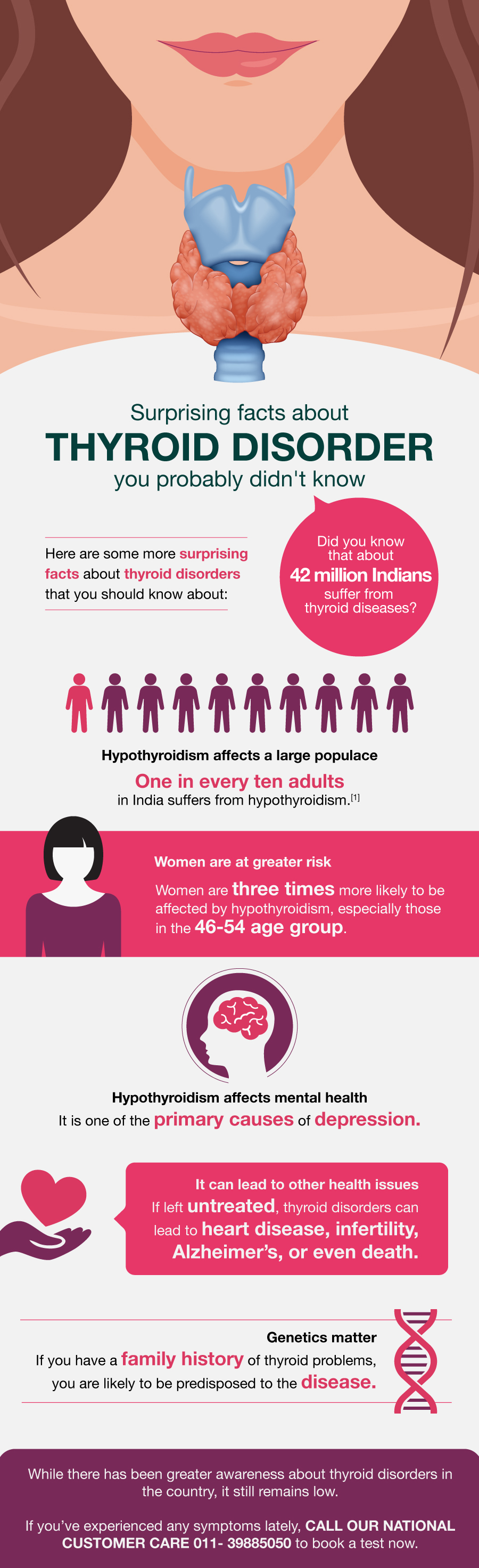 Surprising Facts about Thyroid Disorder