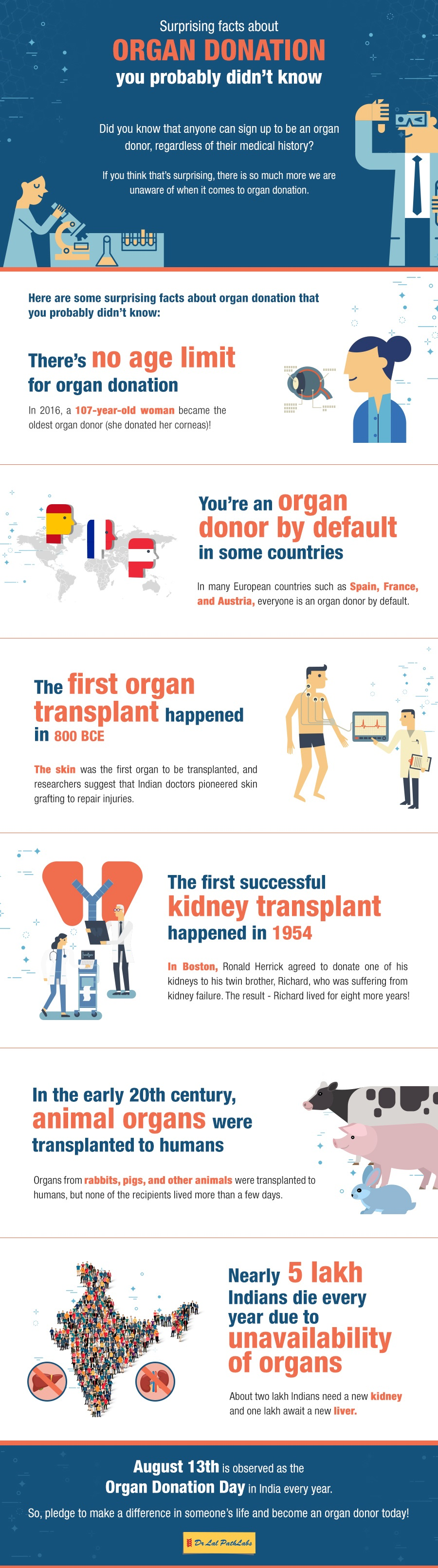 Facts About Organ Donation
