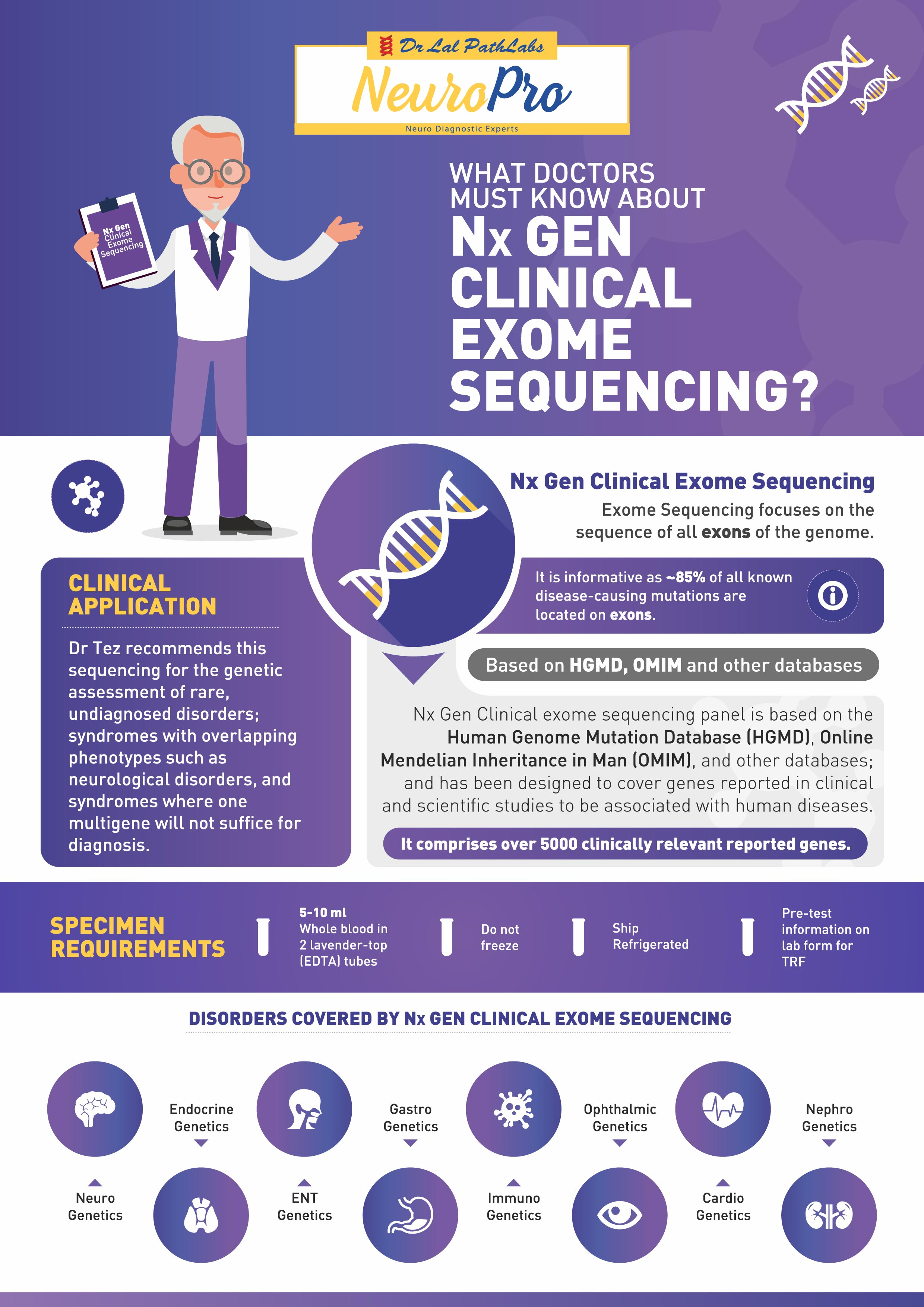 What Doctors Must Know About Nx Gen Clicnical Exome Sequencing