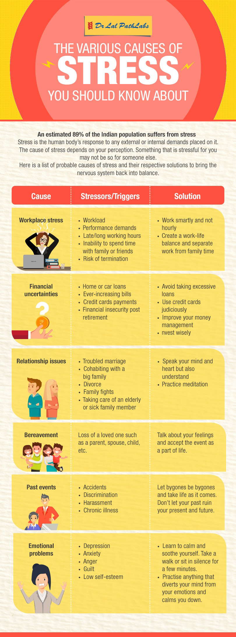 The Various Causes of Stress You Should Know About