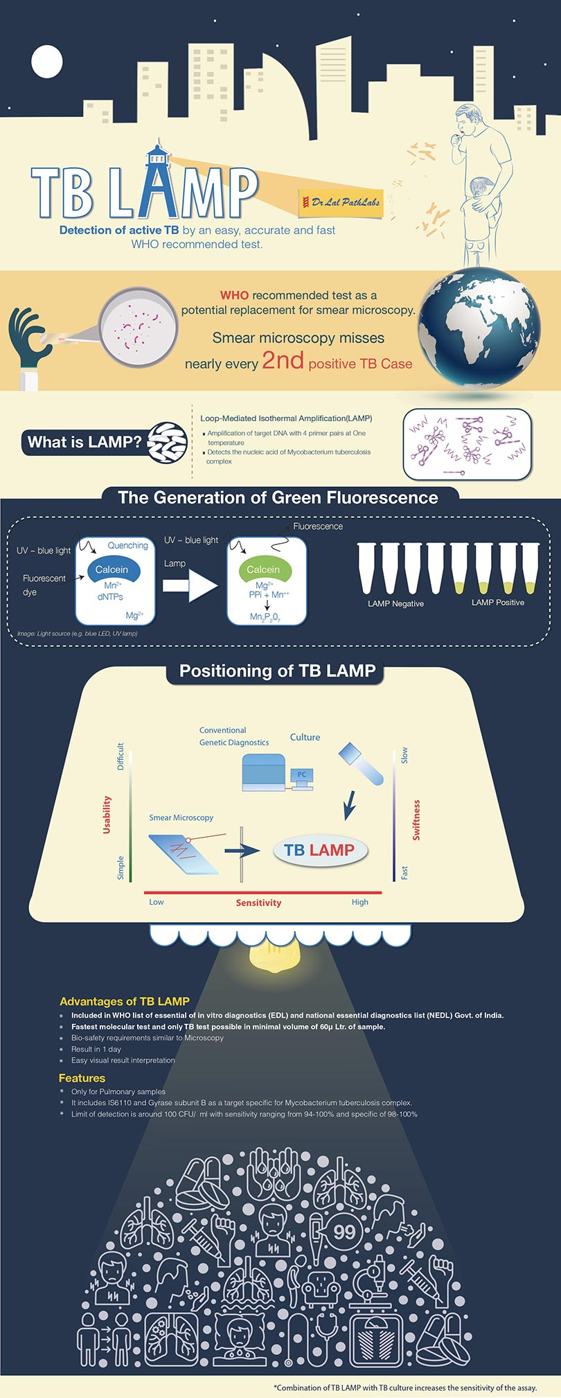 TB-LAMP Detection of Active TB