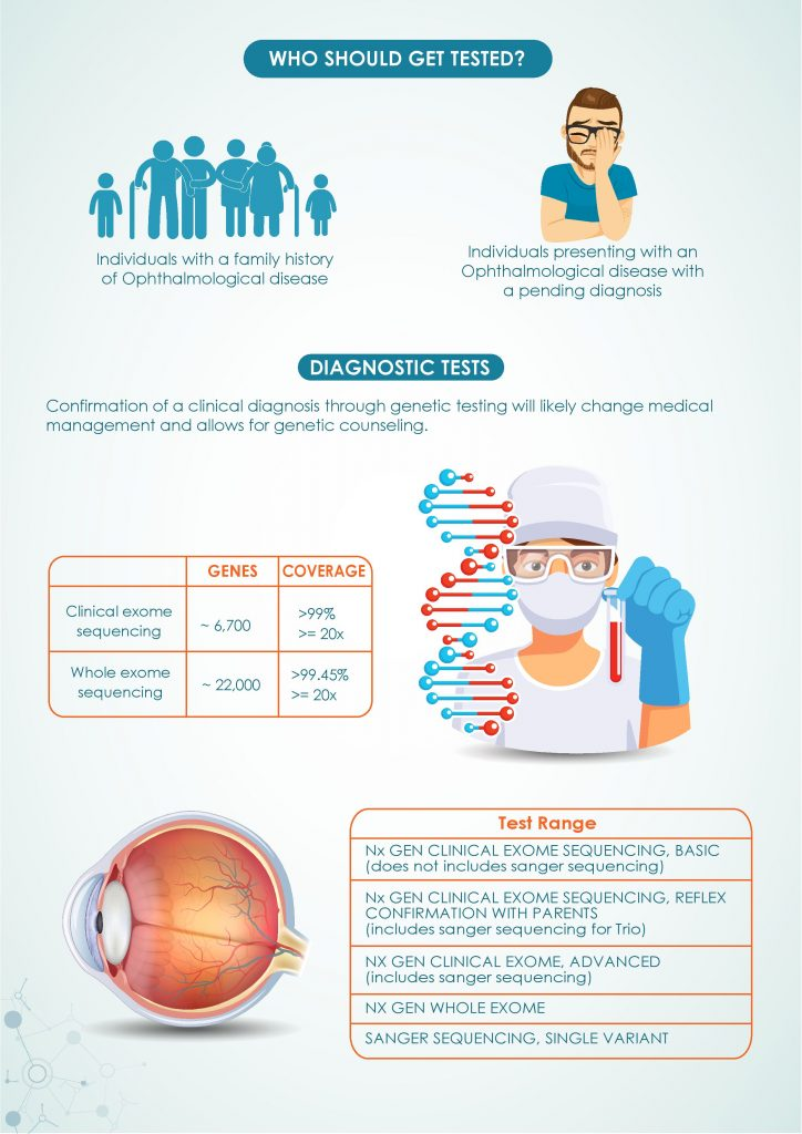 Ophthalmology - Genetic Testing for Inherited Eye Diseases