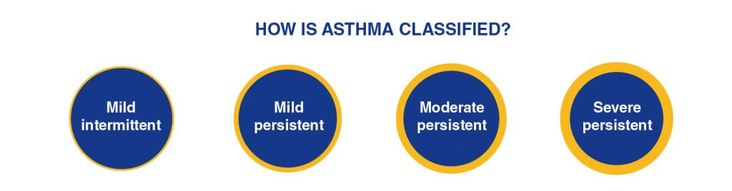 Asthma classified