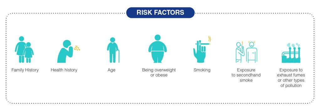 risk factors for Asthma