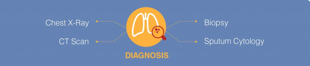Lung disease diagnosed