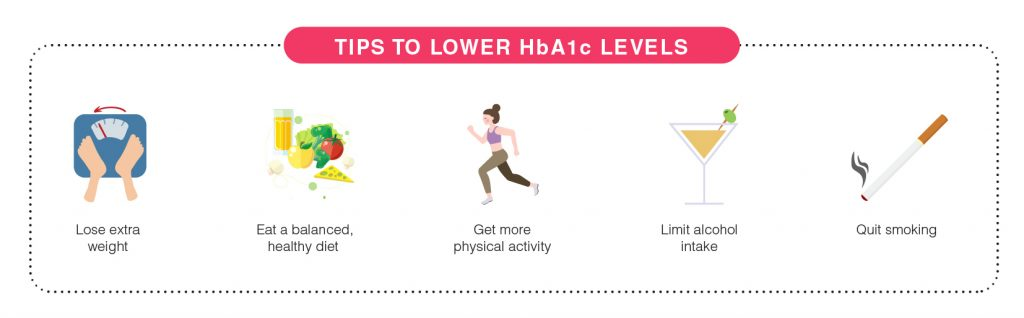 tips to lower HbA1c levels