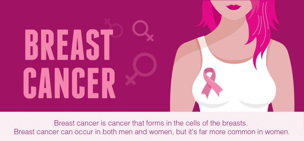 Breast Cancer Overview Understand Its Signs Symptoms Risk Factors Treatment Methods