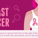 Breast Cancer – Signs and Symptoms