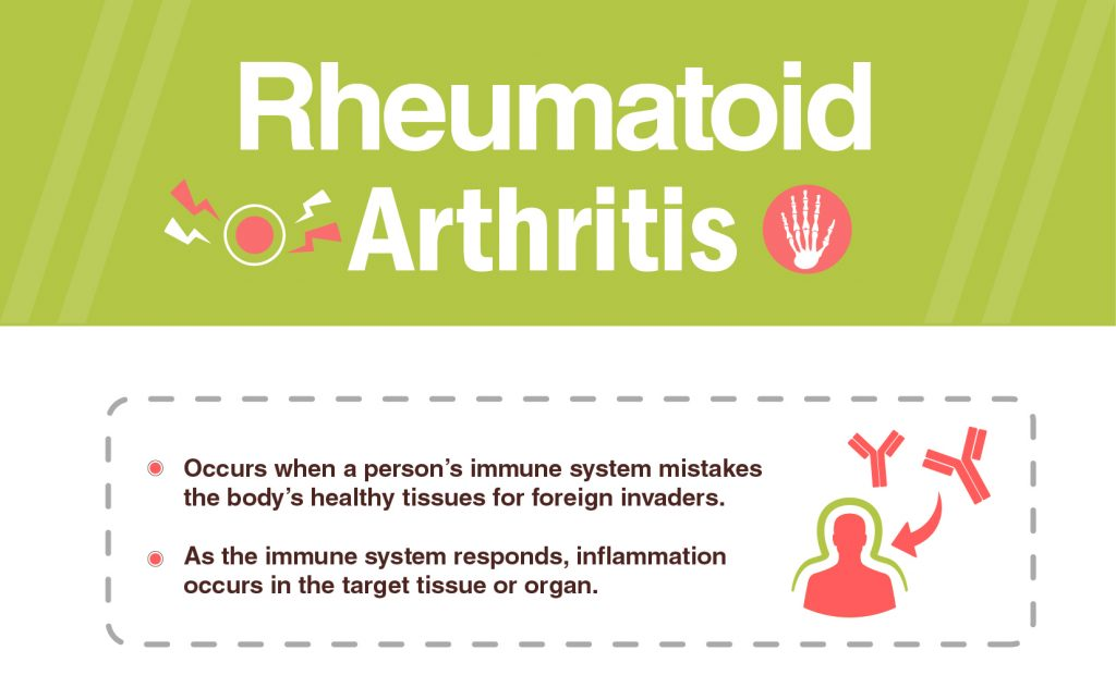 Rheumatoid Arthritis Signs Symptoms Treatment Dr Lal Pathlabs Blog
